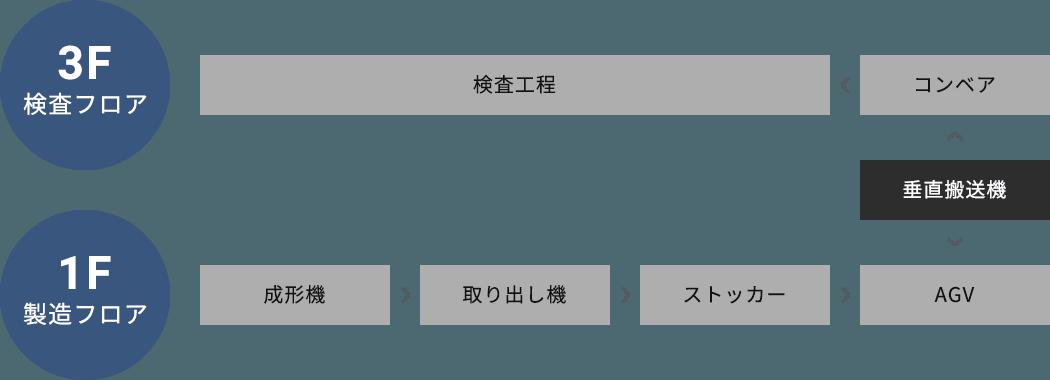 上記3点のシステム連携